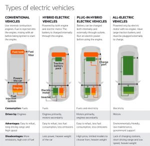 Electric Vehicle Revolution - Types of electric vehicles