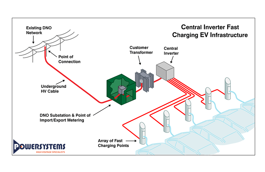 Fast Charging EV Infrastructure