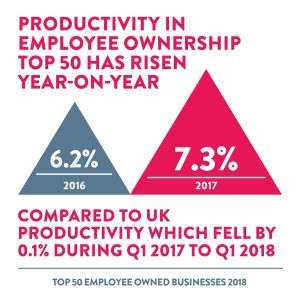 Productivity Rising in the Top 50 year on year