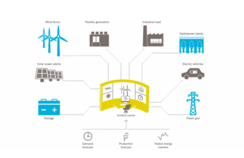 Giant Storage With Gas-Power Backup Planned for U.K. Grid