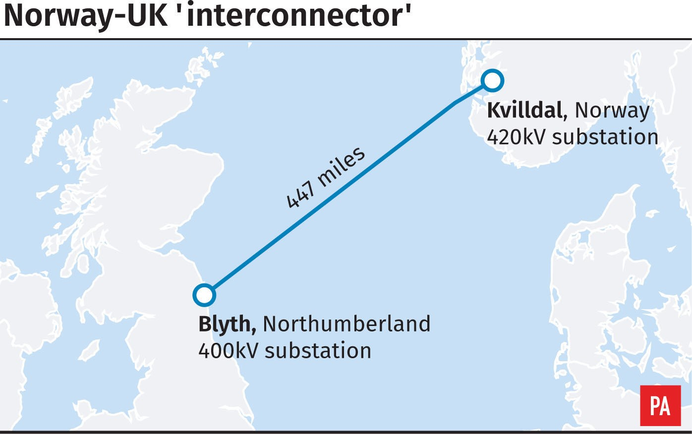 Noway - UK Interconnector