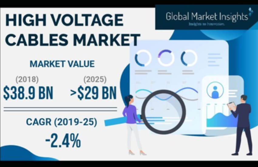 High Voltage Cables Market Value to Hit $29 Billion by 2025